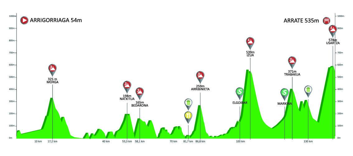 Etapa 5 Vuelta al País Vasco 2019 Arrate 12 de abril