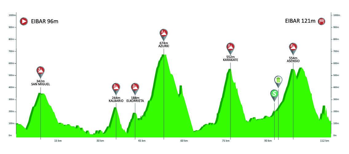 Etapa 6 Vuelta al País Vasco 2019 Eibar 13 de abril