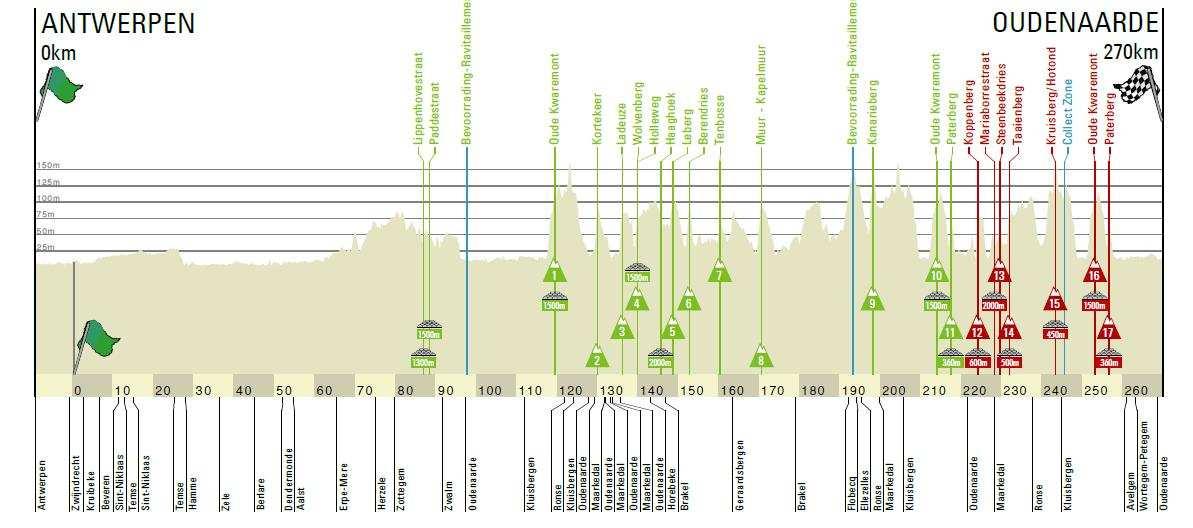 Perfil del Tour de Flandes 2019