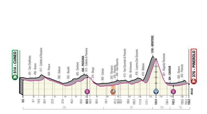 Etapa 12 del Giro de Italia 2019. (jueves 23 de mayo): Cuneo – Pinerolo – 146 kilómetros