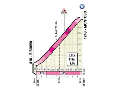 Etapa 12 del Giro de Italia 2019: Cuneo – Pinerolo. Primer GPM del Giro