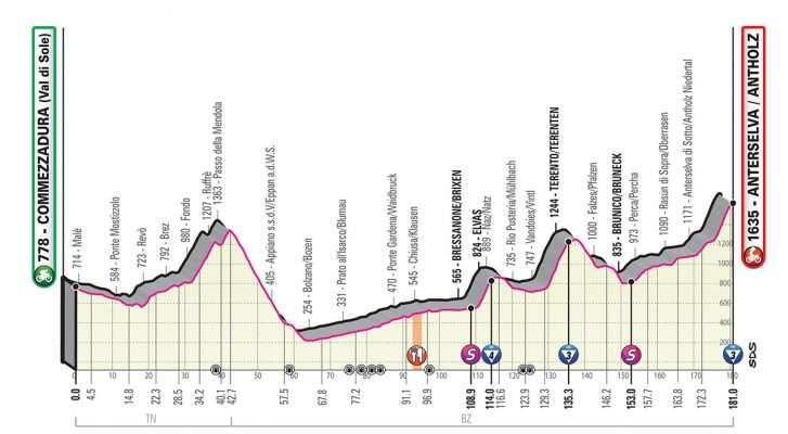 Etapa 17 del Giro de Italia 2019 (miércoles 29 de mayo). Commezzadura – Anterselva. 181 km