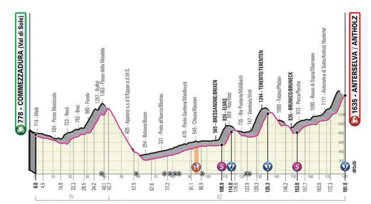 Perfil etapa 17 del Giro de Italia 2019: Commezzadura – Anterselva