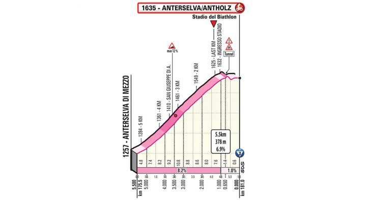 Perfil de los últimos Km de la etapa Anterselva