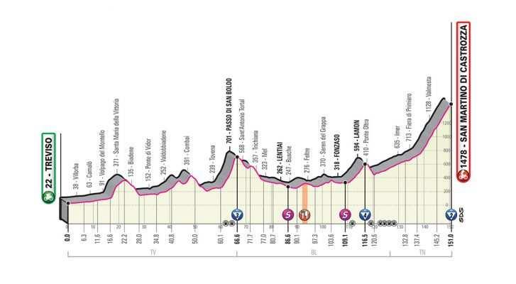 Perfil Etapa 19 del Giro de Italia 2019: Treviso – San Martino di Castrozza