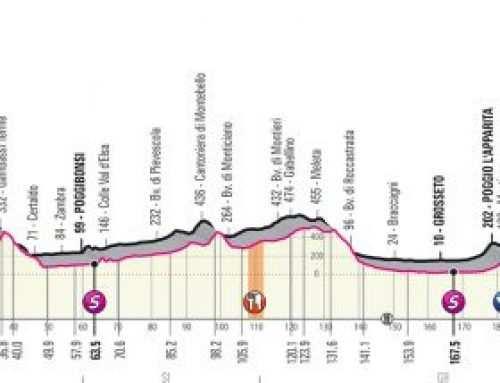 Etapa 3 del Giro de Italia de 2019: Vinci – Orbetello – 219 kilómetros. Perfil y análisis