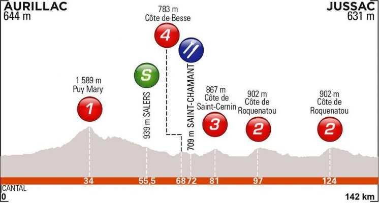 Etapa 1. Domingo 9 junio. Aurillac – Jussac | 142 Kms.