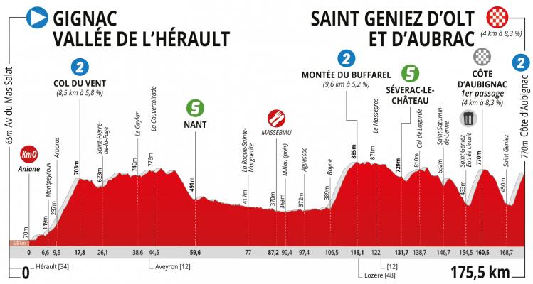 Etapa 1. Gignac (Vallée de l'Hérault) – Saint-Geniez-d'Olt-et-d'Aubrac (175,5 km)
