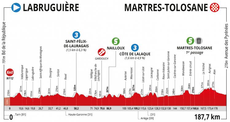 Etapa 2. Labruguière – Martres-Tolosane (187,7 km)