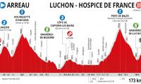 Ruta Occitania 2019 (antes Ruta del Sur): Recorrido, etapas y perfiles