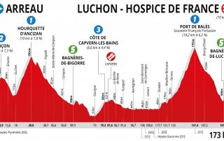 Etapa 3. Arreau – Luchon-Hospice de France (173 km)