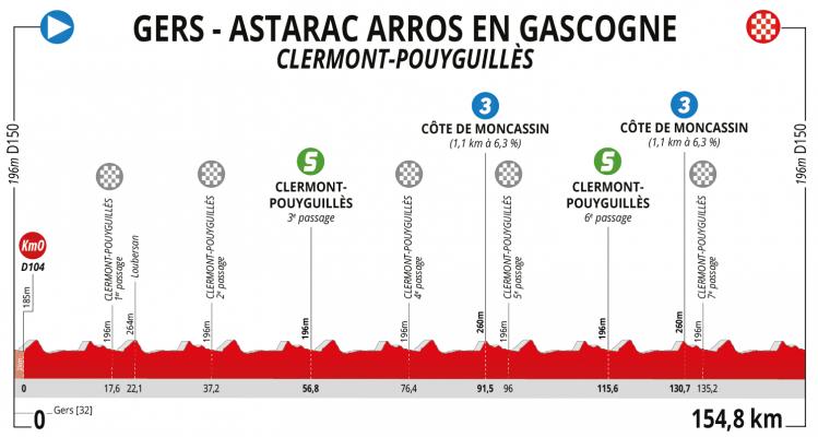 Etapa 4. Clermont-Pouyguillès – Clermont-Pouyguillès (154,8 km)
