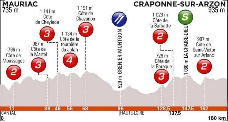 etapa 2. Lunes 10 junio. Mauriac – Craponne-sur-Arzon | 180 Kms.