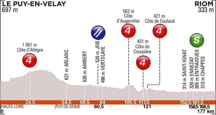 etapa 3. Martes 11 junio. Le Put en Velay – Riom | 172 Kms.