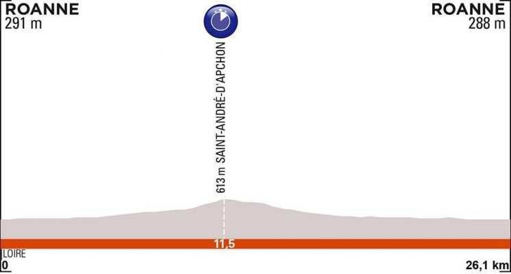 etapa 4. Miércoles 12 junio. Roanne – Roanne | 26,1 Kms (CRE)