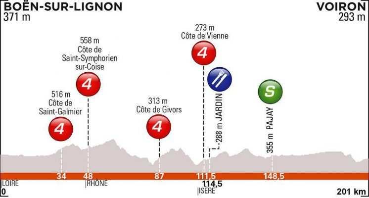 etapa 5. Jueves 13 junio. Boën-sur-Lignon – Voiron | 201 Kms