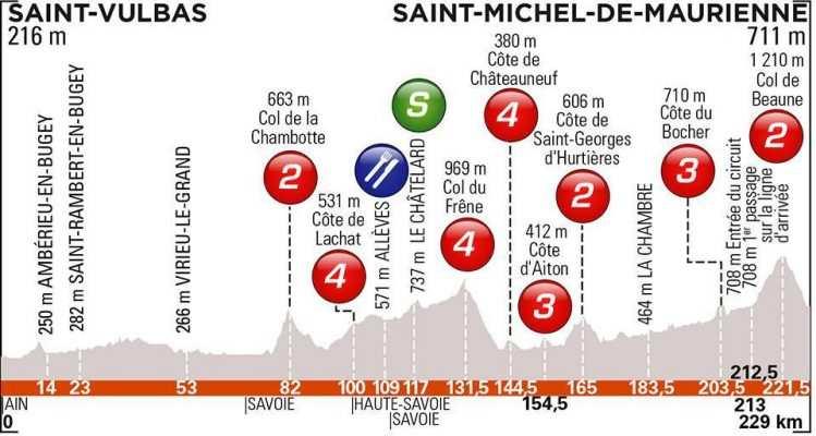 etapa 6. Viernes 14 junio. Saint-Vulbas Plaine de l'Ain – Saint-Michel-de-Maurienne | 228 Kms.