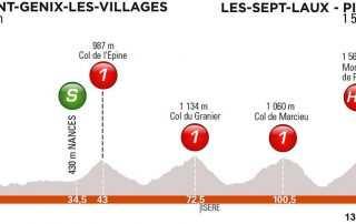 etapa 7. 7. Sábado 15 junio. Saint-Genix-les-Villages – Les Sept Laux-Pipay | 133 Kms.