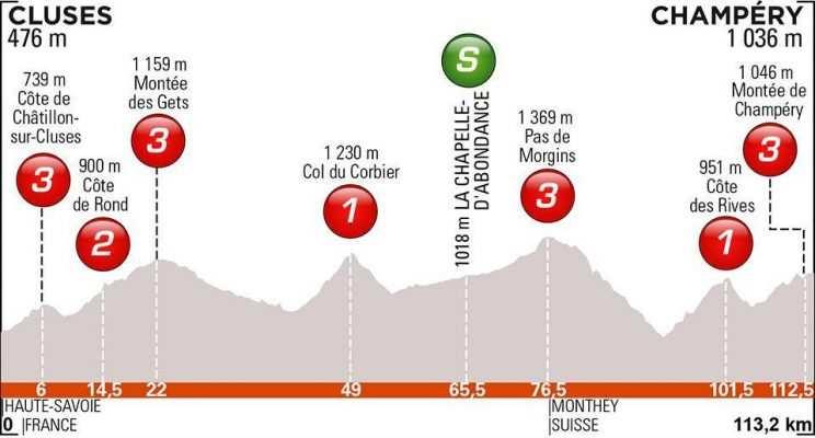 etapa 8. Domingo 16 junio. Cluses – Champéry | 113,5 Kms
