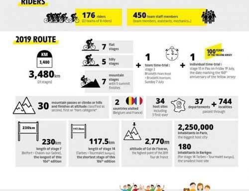 El Tour 2019, en cifras