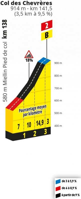 Perfil de Chevrères. La penúltima subida de la etapa