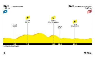 Etapa 13 del Tour de Francia 2019: Pau-Pau 27,2 km - Contrarreloj individual