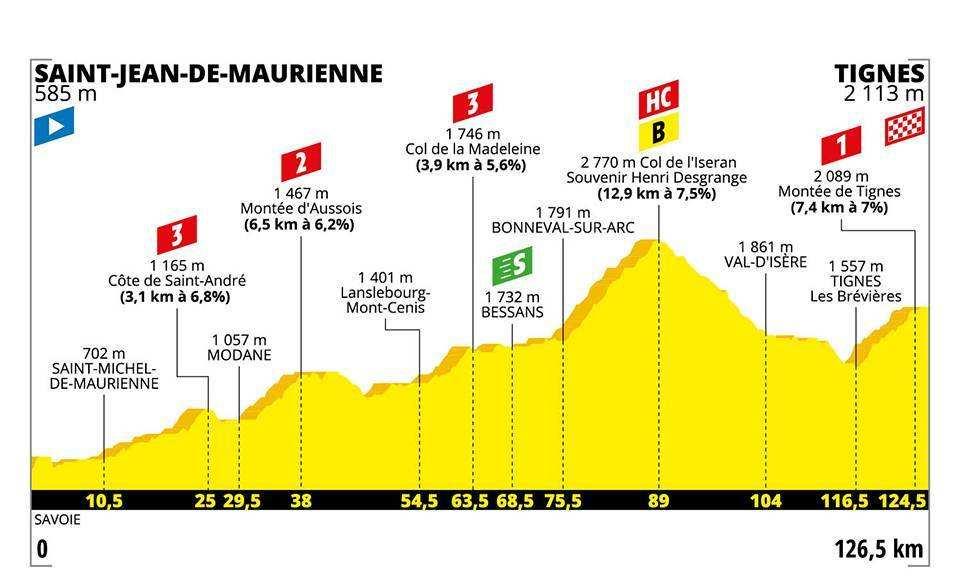 Perfil de la etapa 19 del Tour de Francia 2019: Saint-Jean-de-Maurienne-Tignes