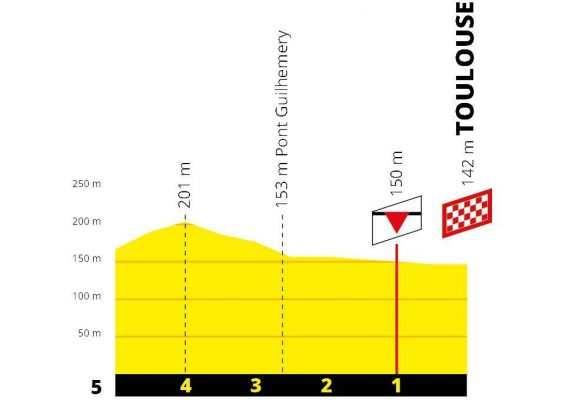 perfil de los últimos kilómetros