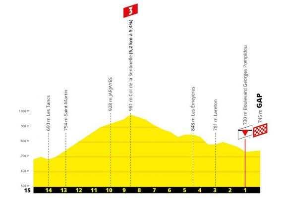 Perfil de los últimos km de etapa