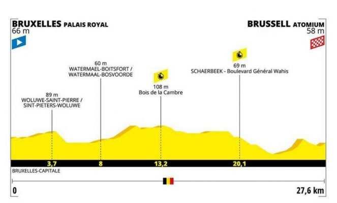 Etapa 2. Bruselas – Bruselas. Contrarreloj por equipos - 27,5 km (domingo, 7 de julio)
