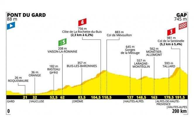 Perfil etapa 17 del Tour de Francia 2019: Pont du Gard-Gap