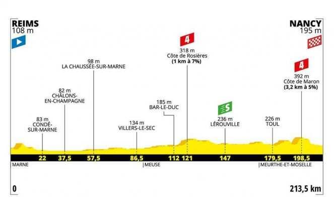 Perfil Etapa 4 del Tour de Francia: Reims- Nancy 213,5 km.