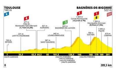 Perfil de la etapa 12 del Tour de Francia 2019: Toulouse- Bagnères-de-Bigorre