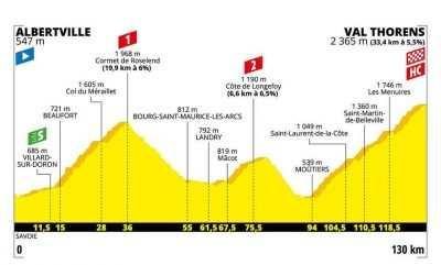 Perfil etapa 20 del Tour de Francia 2019: Albertville- Val Thorens