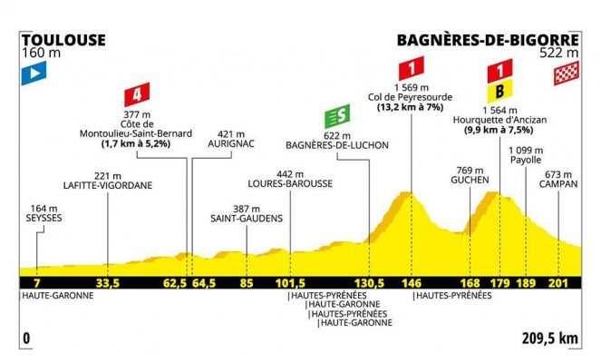 Etapa 12. Toulouse – Bagnères-de-Bigorre. Montaña – 209 km (jueves, 18 de julio)