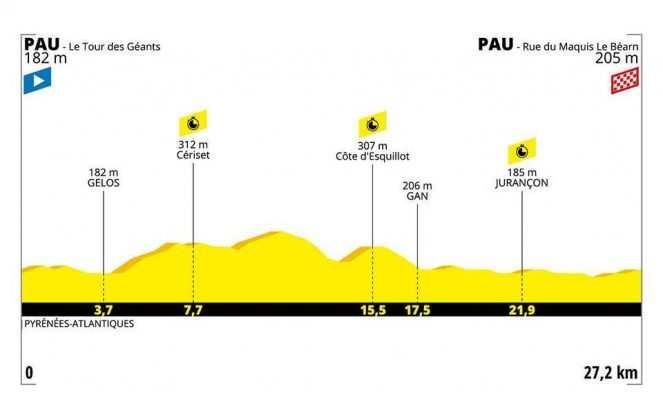 Etapa 13. Pau – Pau Contrarreloj individual – 27 km (viernes, 19 de julio)