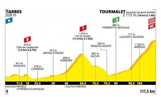 Etapa 14. Tarbes – Tourmalet. Montaña – 117 km (sábado, 20 de julio)