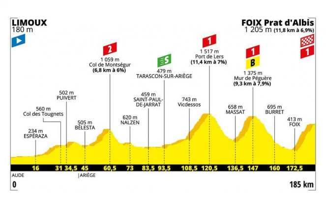 Etapa 15. Limoux – Foix. Montaña – 185 km (domingo, 21 de julio)