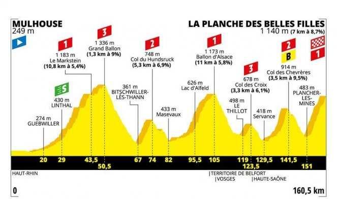 Etapa 6. Mulhouse – La Planche des Belles Filles. Montaña - 160,5 km (jueves, 11 de julio)