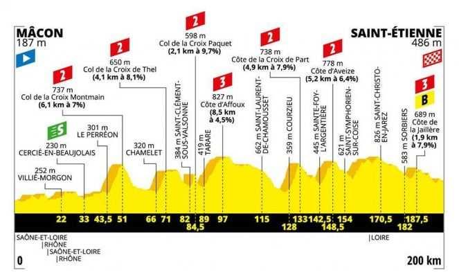 Etapa 8. Mâcon – Saint-Étienne. Media montaña - 200 km (sábado, 13 de julio)