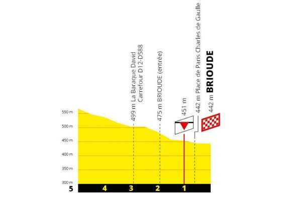 Perfil últimos kilómetros Etapa 9 del Tour de Francia 2019: Saint-Étienne-Brioude