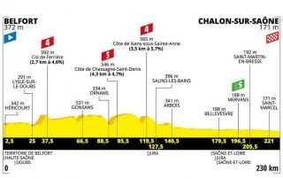 Perfil de la Etapa 7 del Tour de Francia 2019: Belfort- Chalon-sur-Saône