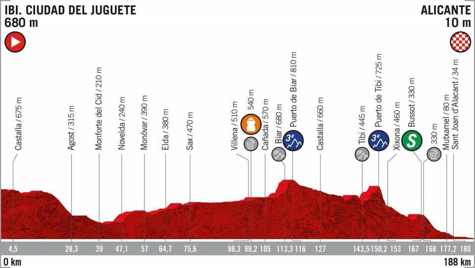 Etapa 3 Vuelta Ciclista a España Ibi - Alicante