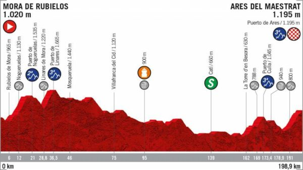 Perfil Etapa 6 Vuelta Ciclista a España entre Mora de Ruebielos y Ares del Maestrat 29 de agosto
