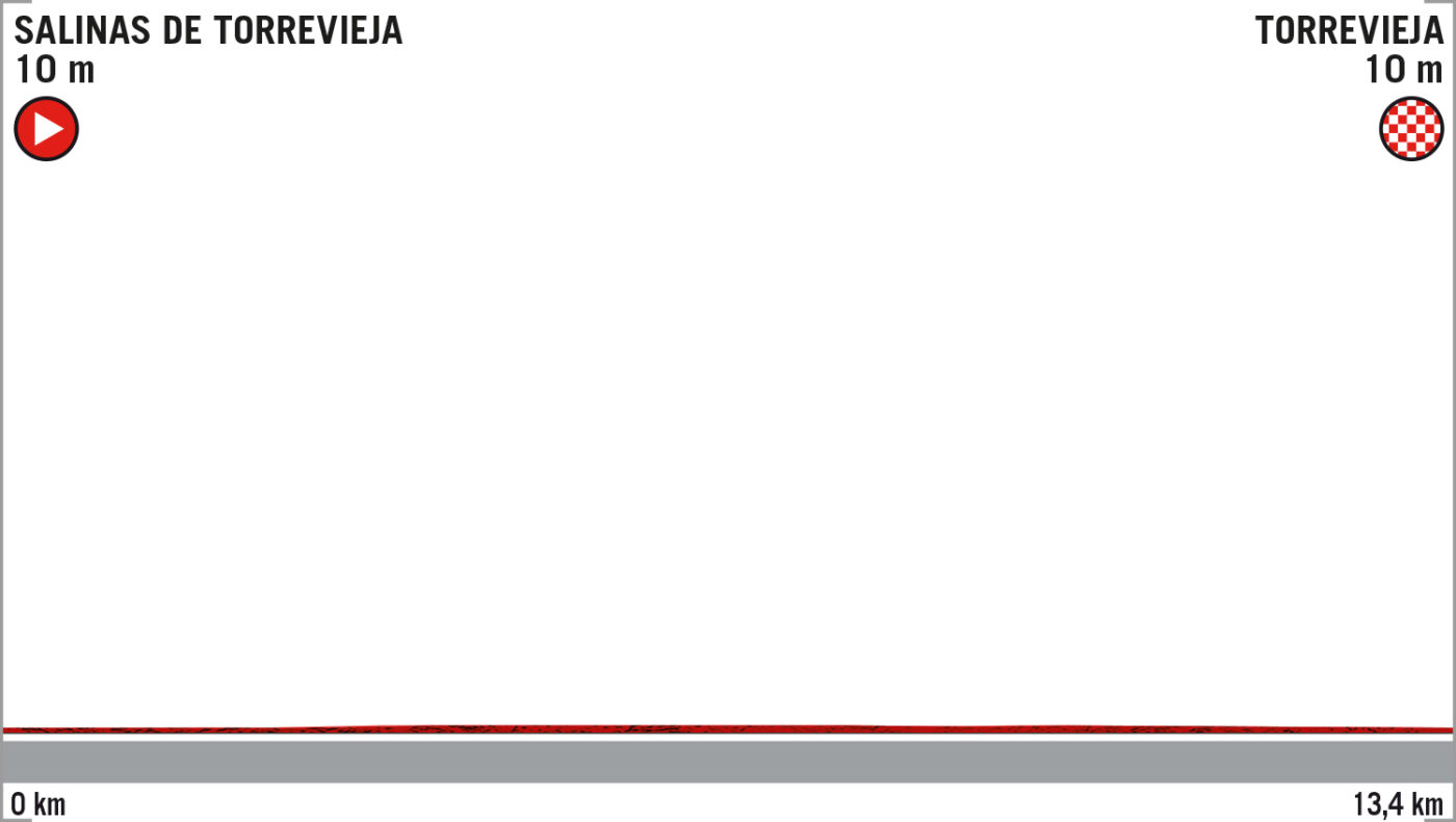 Etapa 1 Vuelta 2019 Torrevieja