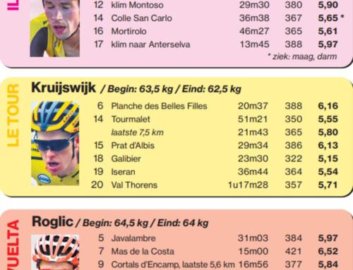 Estos son los datos de potencia en las subidas más destacadas de Roglic en Giro y Vuelta 2019