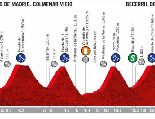 Penúltima batalla en La Vuelta 2019. Los cuatro puertos de la etapa 18 entre Colmenar Viejo y Becerril de la Sierra