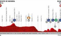Recorrido y horario de la 12ª etapa de la Vuelta a España 2019 entre el Circuito de Navarra y Bilbao