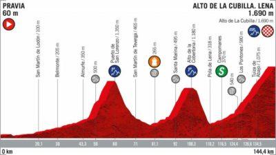 Perfil Etapa 16 de la Vuelta a España 2019 9 de septiembre Alto de la Cubilla