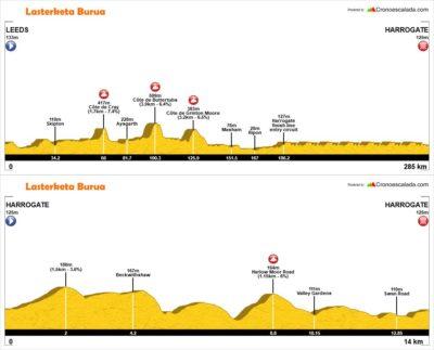 Perfil mundial ciclismo